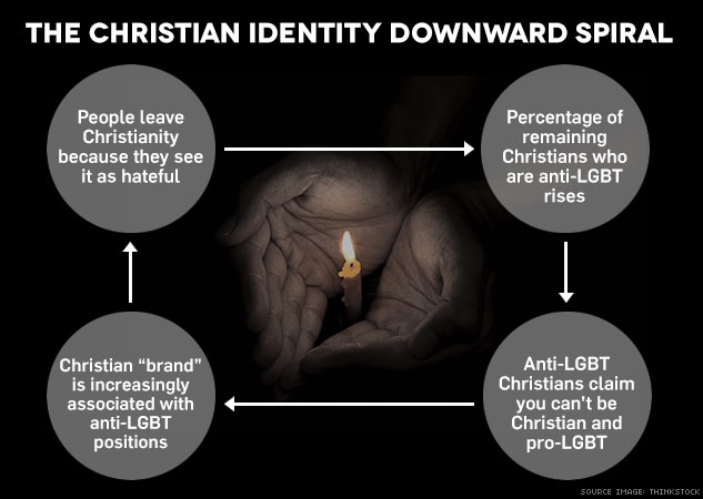 What is the nature of the recent dispute surrounding homosexuals in the episcopal sect of Christianity?