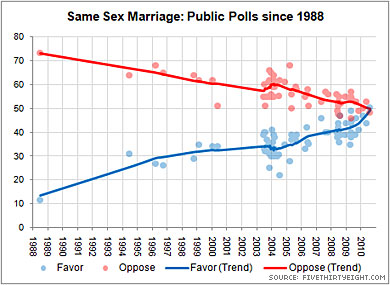 Polls Show Increasing Support for Marriage