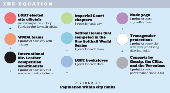 Gayest Cities in America, 2012