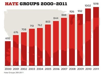 Number of Antigay Hate Groups Rises 60 Percent