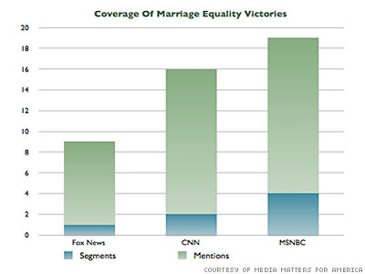 Fox News Underreported Victories of Marriage Equality and Tammy Baldwin
