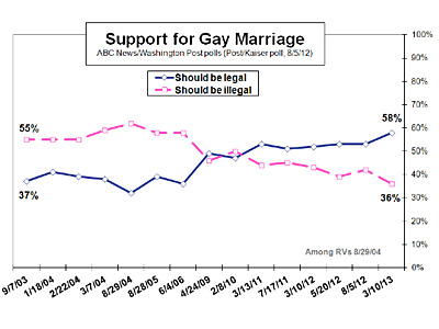 Poll: 58% of Americans Support Marriage Equality