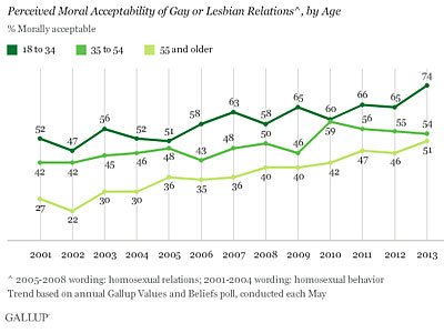 Majority of Older Americans Support Gay Relationships
