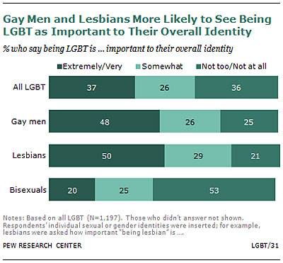 NYT's inspired Trans vs. Gay Discussion Unearths Surprising Stats from Earlier Survey