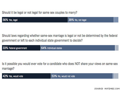 Poll: Majority Supports Marriage Equality