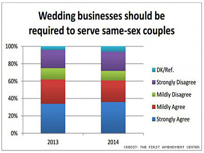 Poll: Most Say Right to Marry Should Trump Religious Exemptions