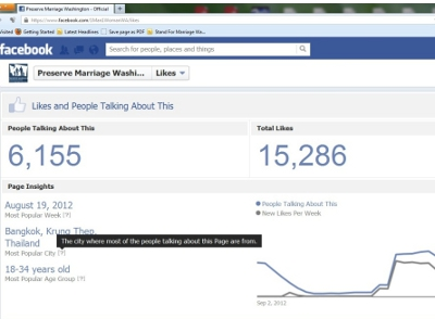 Preserve Marriage Wash. Buys Facebook Likes from Thailand