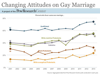 Majority of Catholics, Mainline Protestants Support Marriage