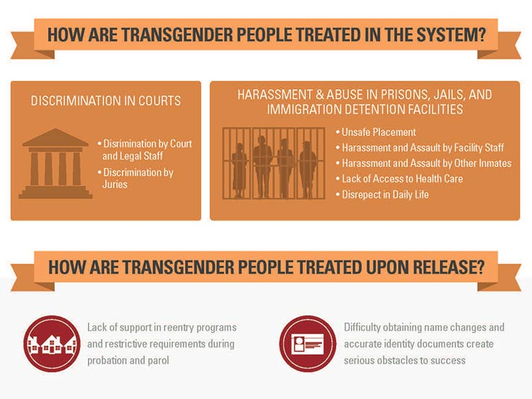 How Our Broken Criminal Justice System Targets Trans Folks